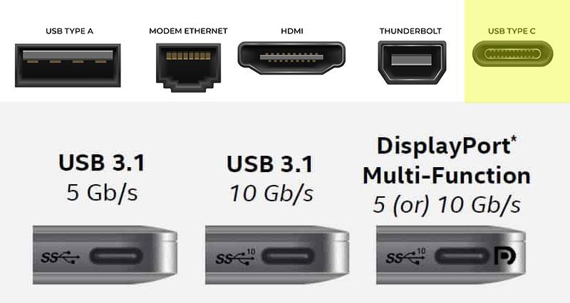 Understanding computer ports